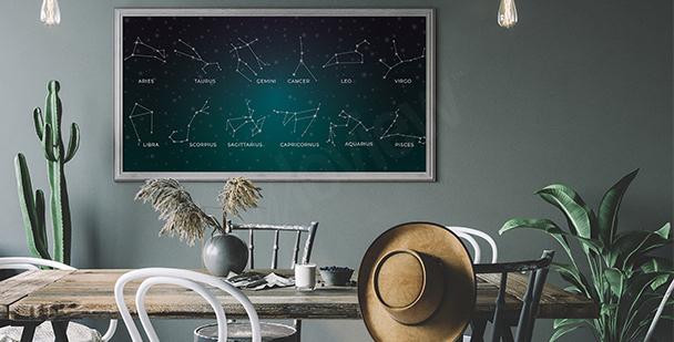 Poster astrologique pour salle à manger